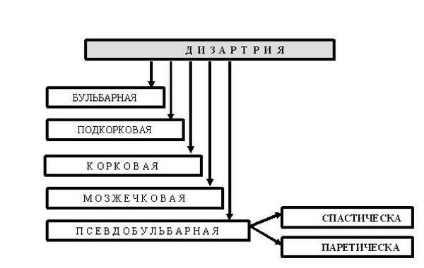дизартрия