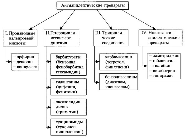 антиэпилептические препараты