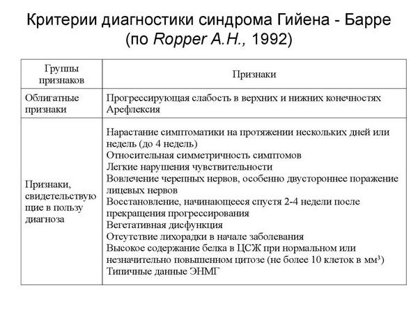 критерии синдрома Гийена-Барре