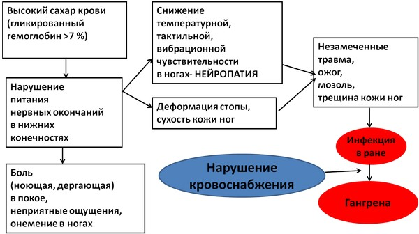 narushenie-krovosnabzheniya