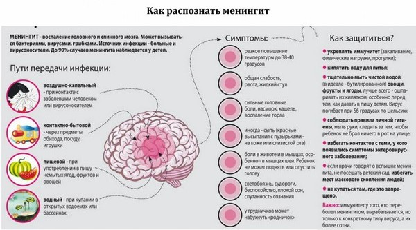 симптомы мененгита