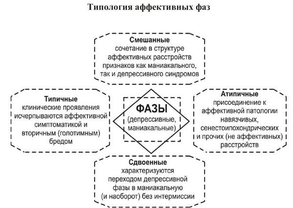 типология аффективных фаз