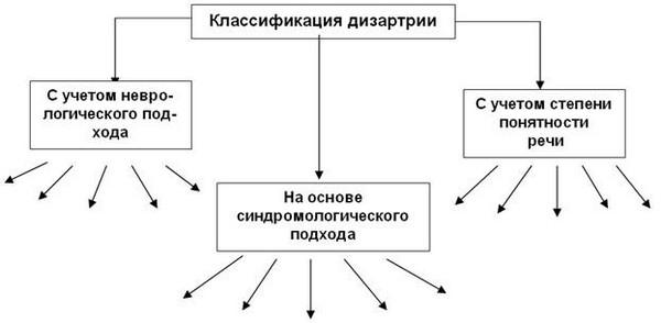 классификация дизартрии