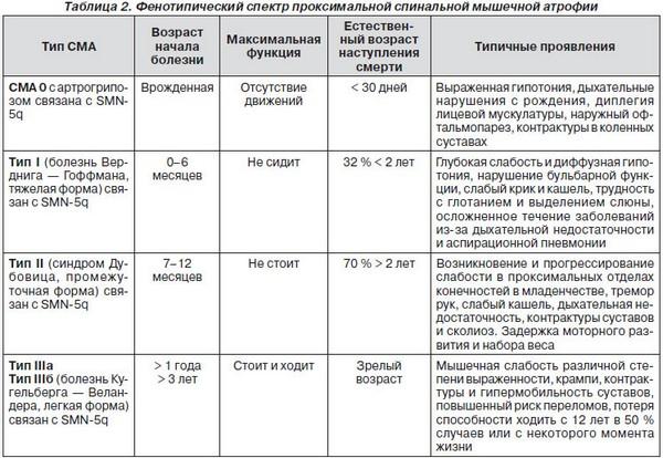 классификация спинальной атрофии