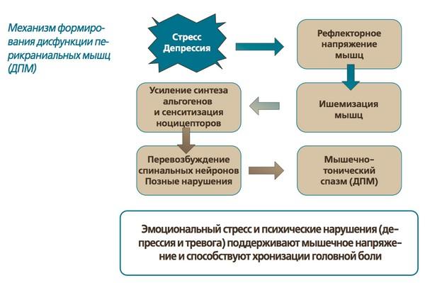 стресс и дипрессия